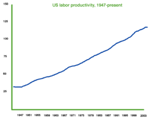 3-US-labor-productivity-1947-present