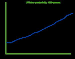 3-US-labor-productivity-1947-present