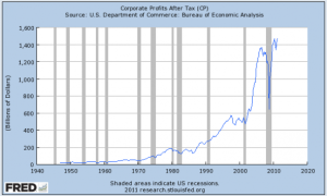 corporate-profits-just-hit-another-all-time-high