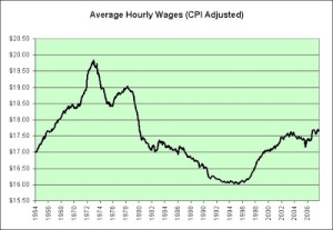 Real_Wages_-_Long_Term